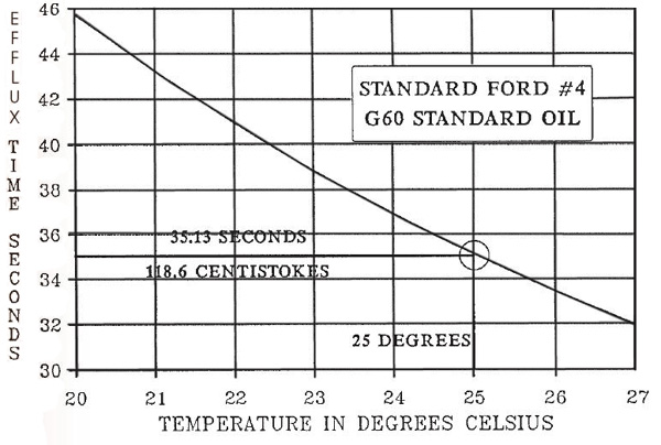 Temperature Diagram